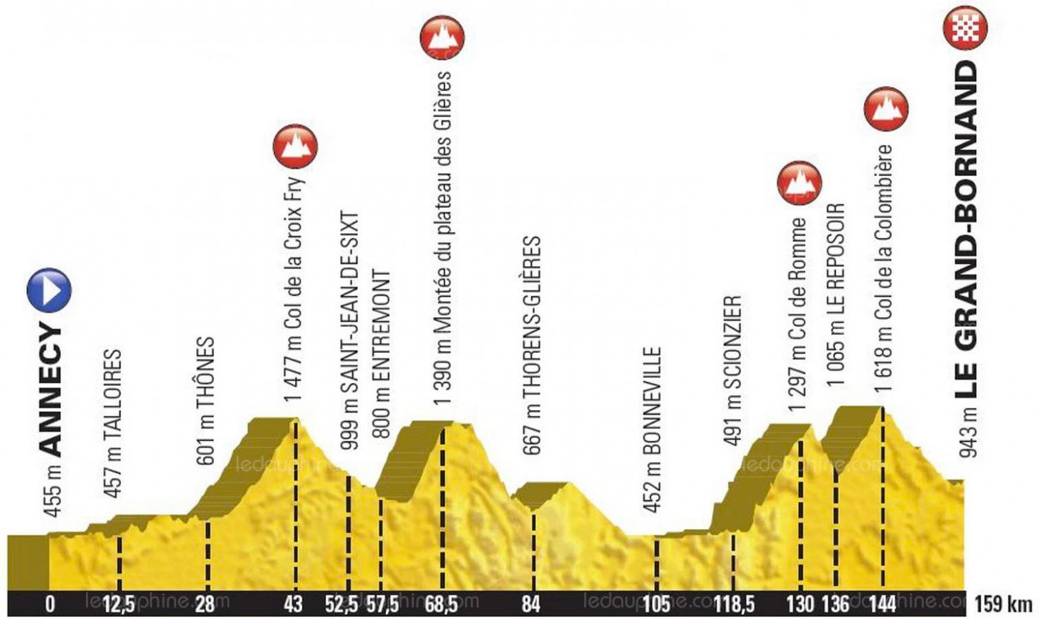 Le Tour de France 2018 au Grand-Bornand